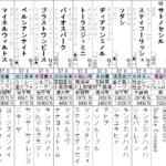 札幌記念 2021 出走馬全頭分析