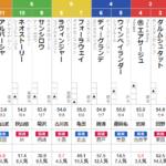 土曜札幌11R 札幌日刊スポーツ杯 予想