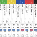 日曜新潟11R 関越S 予想