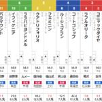 土曜札幌3R 3歳未勝利 予想