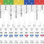 日曜札幌4R 3歳未勝利 予想