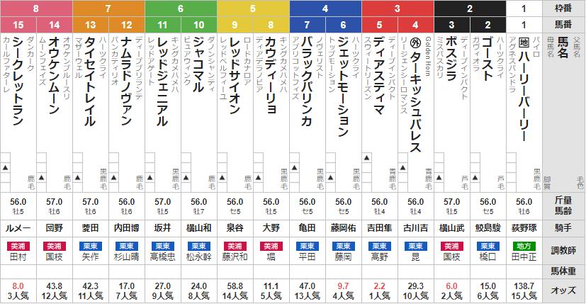 土曜函館11R 札幌日経オープン 予想