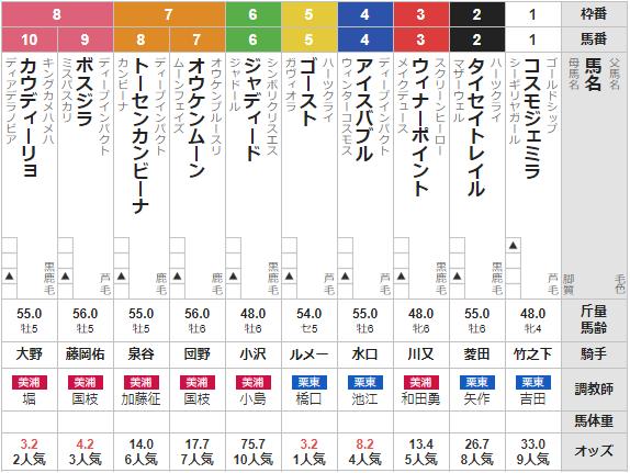 日曜札幌11R 丹頂S 予想