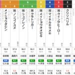 水曜船橋11R 日本テレビ盃 予想