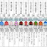 神戸新聞杯 2021 出走馬全頭分析