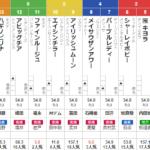 土曜中山11R 紫苑ステークス 予想