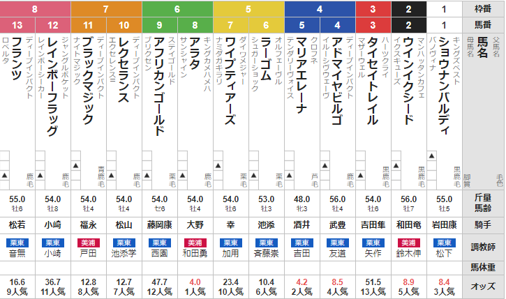 土曜中京11R ケフェウスステークス 予想
