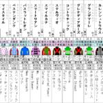 京成杯オータムハンデ2021 出走馬全頭分析
