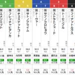 水曜大井11R 東京記念 予想 (明日夜はセントウルSの全頭分析をこちらもブログでします)