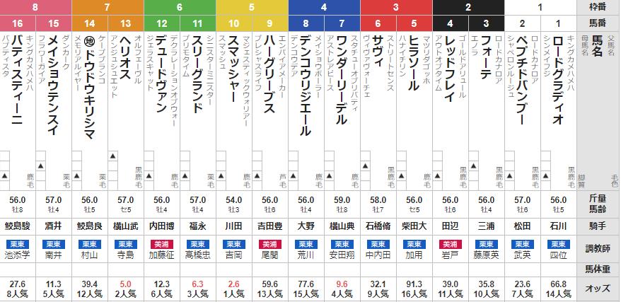 日曜東京10R グリーンチャンネルカップ 予想
